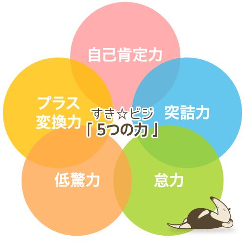 すき☆ビジ 5つの力
